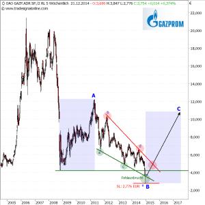 Gazprom-w