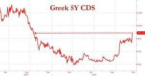 Griechenland CDS