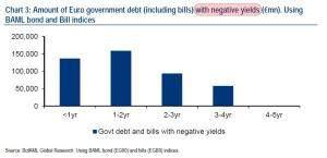Negativrenditen Eurozone