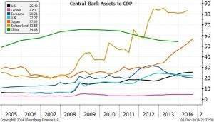Notenbanken Bilanzsumme