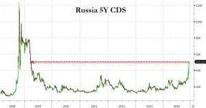 Russland CDS