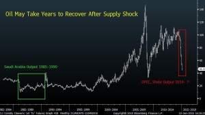 Öl historisch