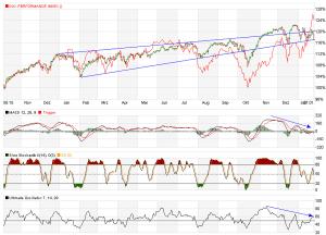 1.Abb_ Short ist Ihr hoppy, Dow in Gefahr!