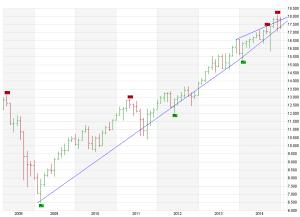 2.Abb_ Short ist Ihr hoppy, Dow in Gefahr!