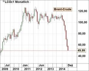 Brent Crude