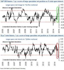 Hedgefond-Positionierung