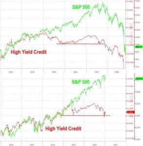 High-Yield und S&P