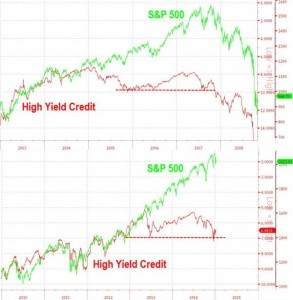 High-Yield und S&P