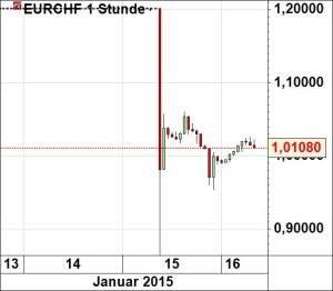 eurchf160115