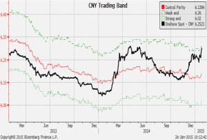 yuan Handelsspanne