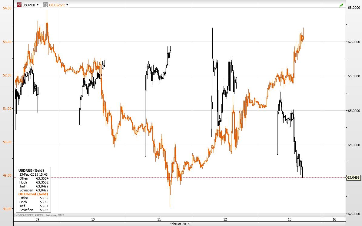 Öl Rubel