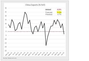 China Exporte