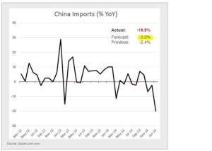 China Importe