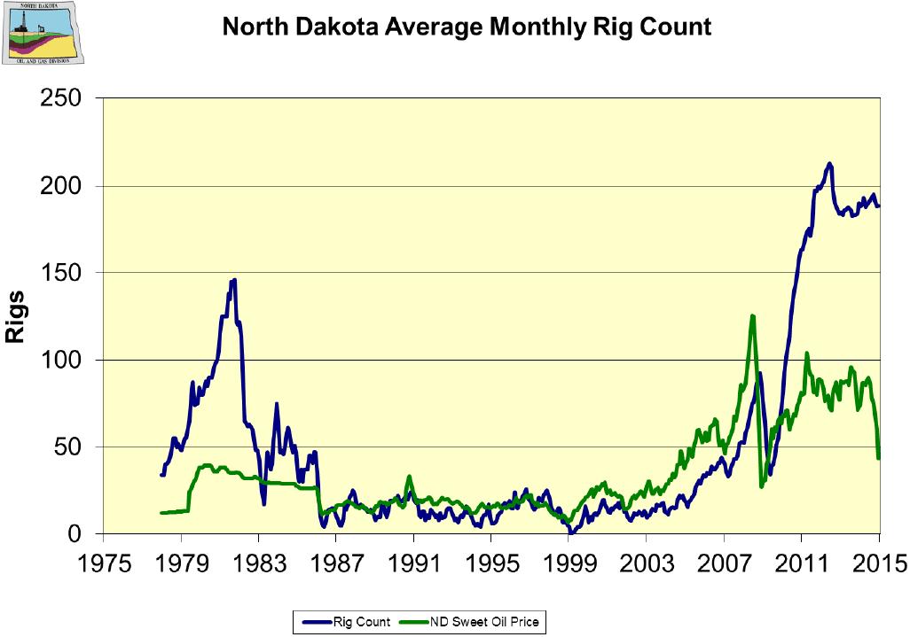 North Dakota Average Monthly Rig Count