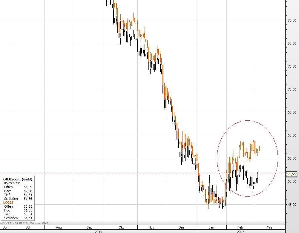 Öl Crude Brent