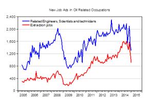 Öl-Jobs