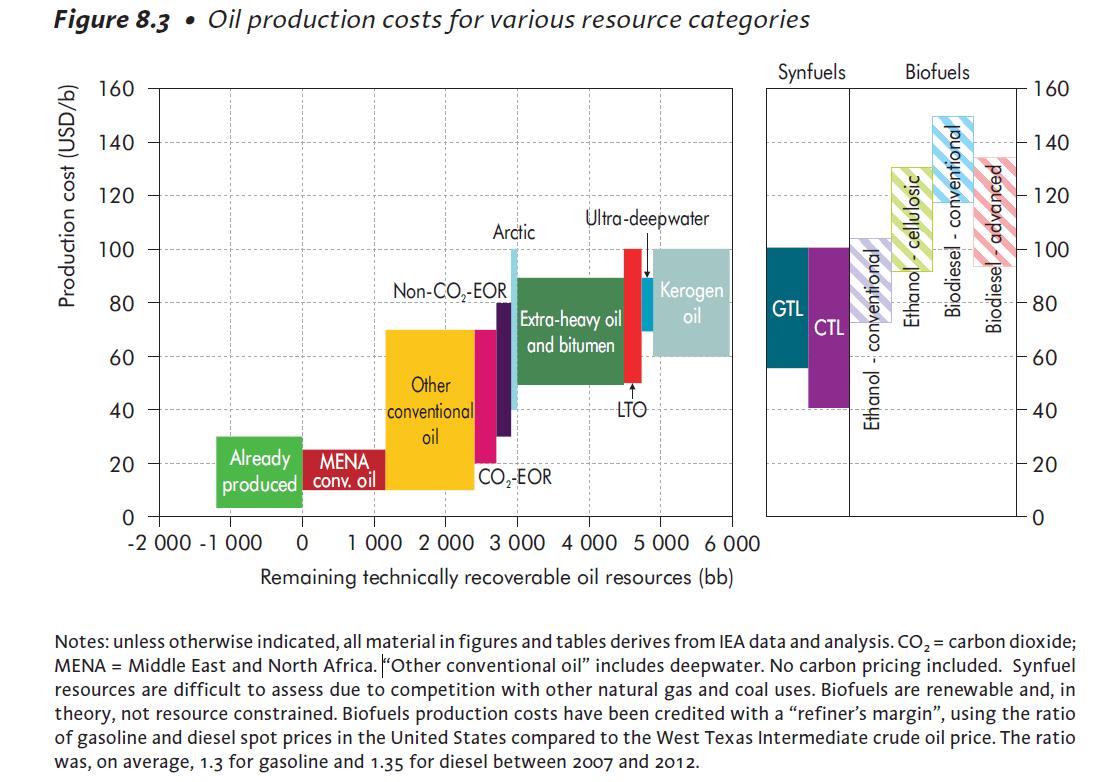 Ölpreis Breakeven IEA Grafik