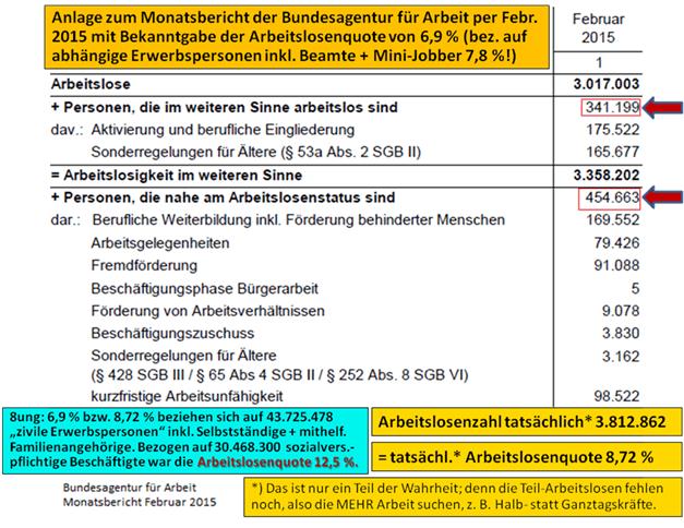 arbeitslosigkeit statistik deutschland