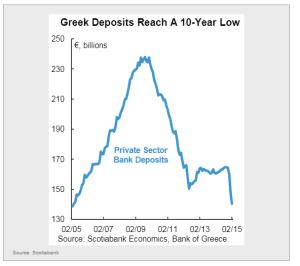 Bankeinlagen Griechenland