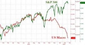 Bloomberg US Macro Suprise Index