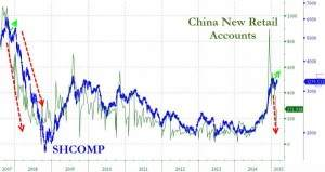 China Retail Accounts