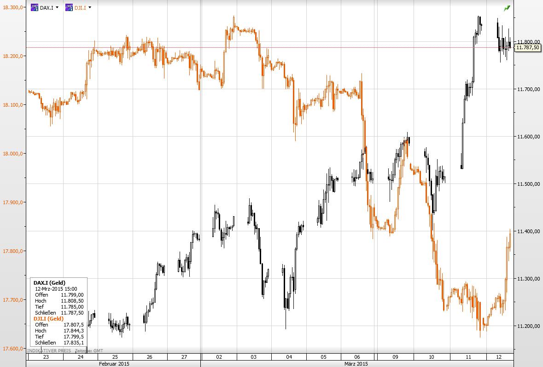Dax vs Dow