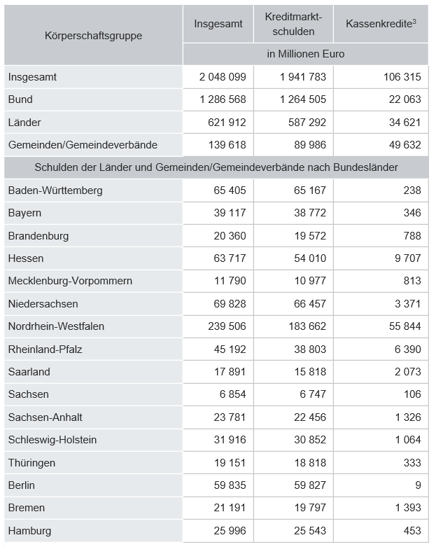 Deutschland Staatsschulden 2014