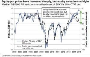 Goldman Puts