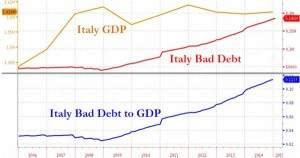 Italien Bad Debt