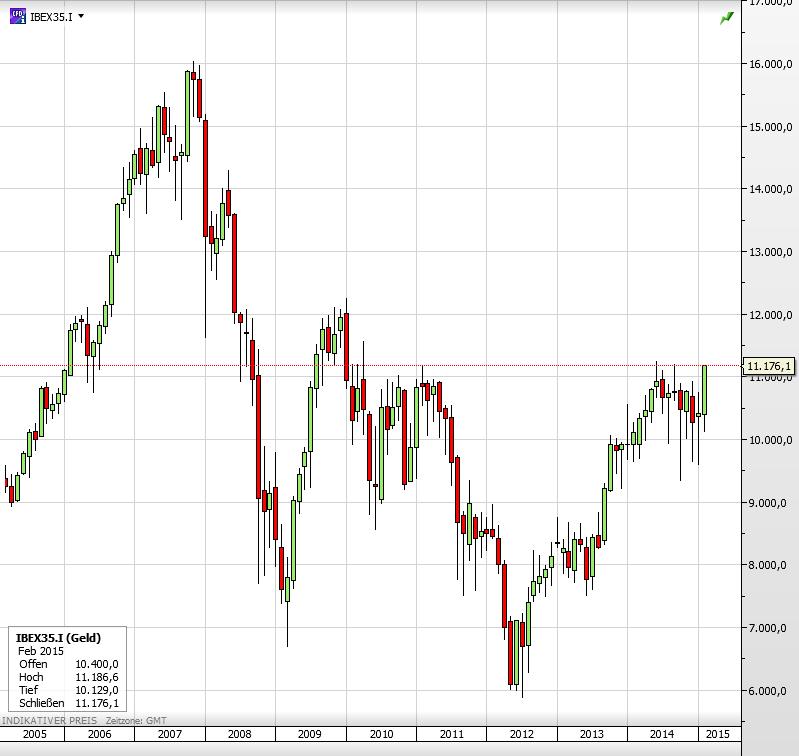 Spanien Aktienindex