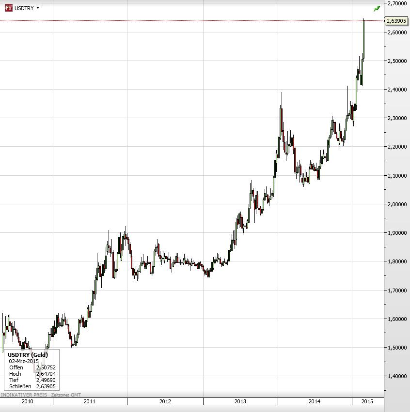 Türkei USD gegen Lira