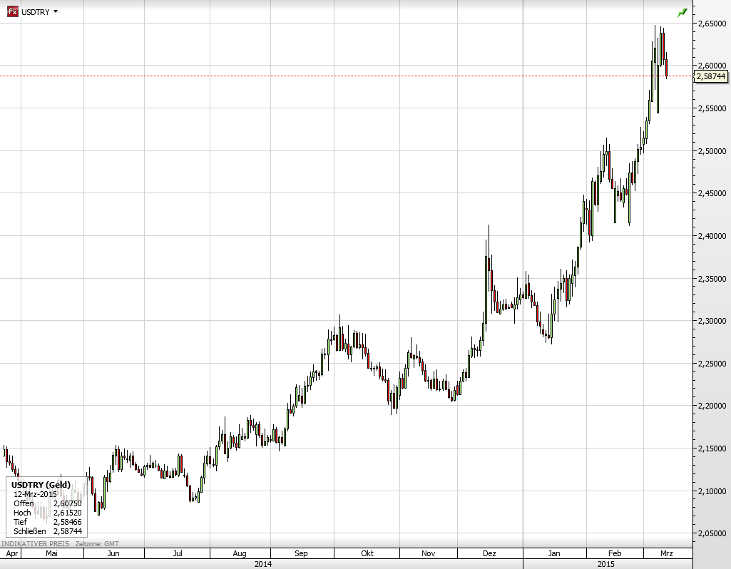 US-Dollar gegen türkische Lira