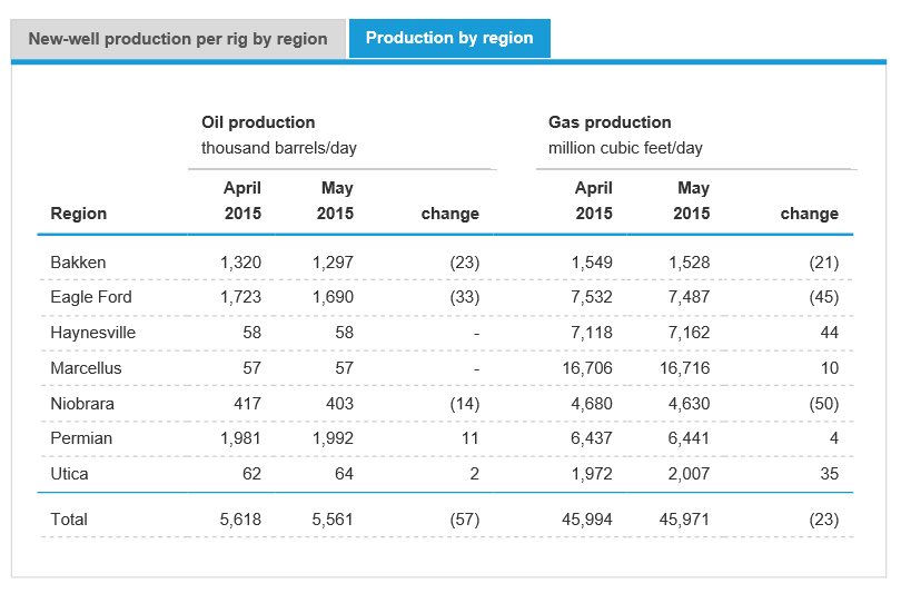 Ölfördermenge Veränderung Menge