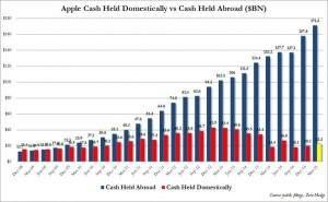Apple Cashbestände