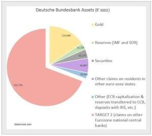 Bundesbank Bilanz