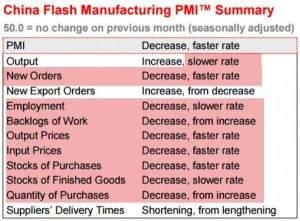 China Flash PMI