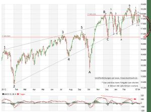Dow Jones Drama oder Komödie