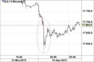Dow Jones010415