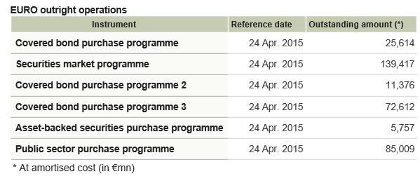 EZB Kaufprogramme Grafik 24.04.2015