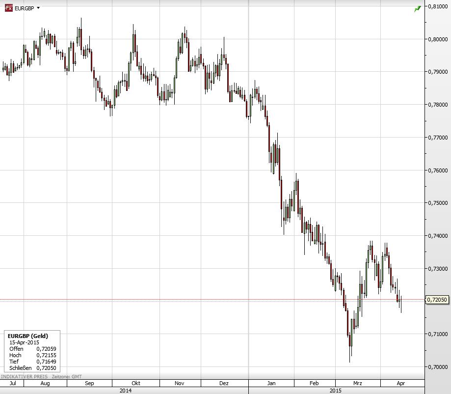 Großbritannien Euro verlor in Krise gegen Pfund