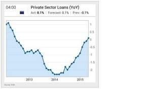 Private Kreditvergabe