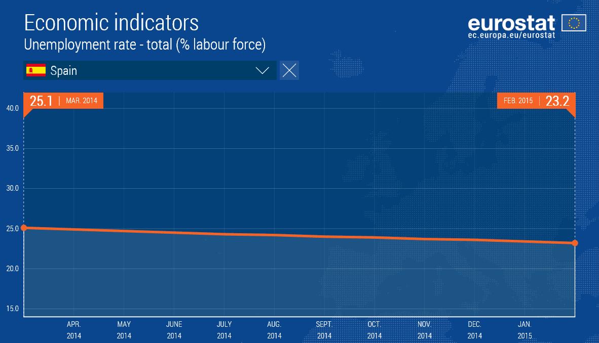 Spanien Arbeitslosenquote
