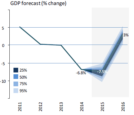 Ukraine BIP