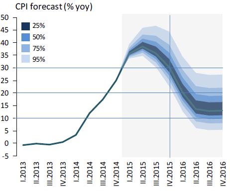 Ukraine Inflation Prognose
