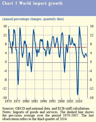 Weltweites Wachstum Import