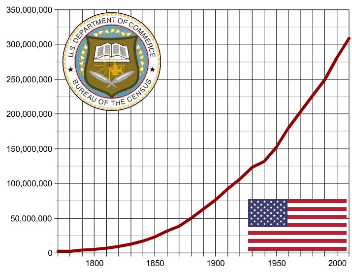 Bevoelkerungsentwicklung USA