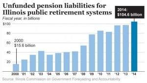 Chicago Loch bei Pensionsrückstellungen