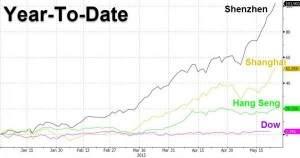 Chinas Aktienmärkte