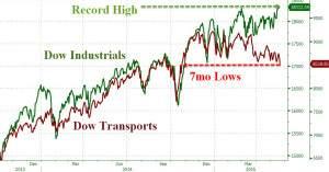 Dow und Dow Transports