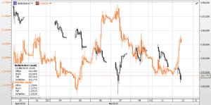 Euro und Bund